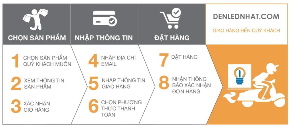 Hướng dẫn các bước mua hàng online