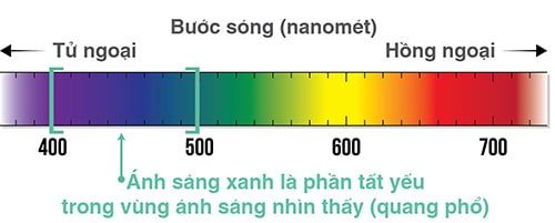 Bảng thể hiện: Bước sóng ánh sáng