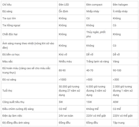 Tham khảo bảng so sánh các loại đèn chiếu sáng cho đèn bàn học/ làm việc hiện nay