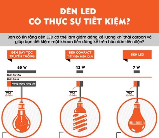 Đèn LED rất tiết kiệm điện năng