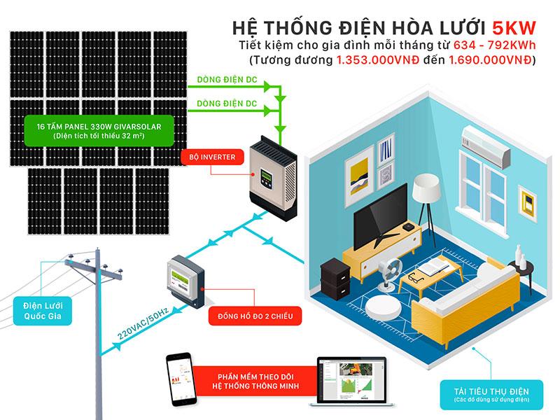 Hệ thống năng lượng mặt trời hòa lưới trọn gói 5KW dành cho các thiết bị điện trong gia đình, sử dụng năng lượng sạch góp phần bảo vệ môi trường, giúp tiết kiệm điện năng tiêu thụ hàng ngày.